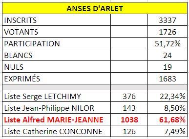 ANSE D'ARLET