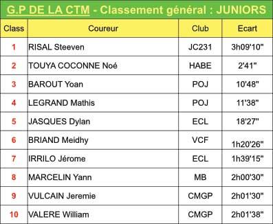 CLAS-GENERAL-JUNIORS-2
